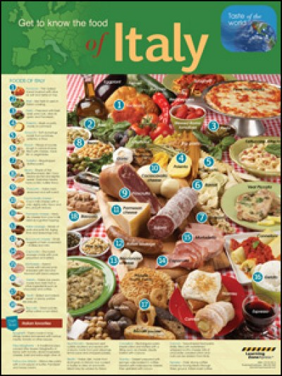 International Foods Italy Poster